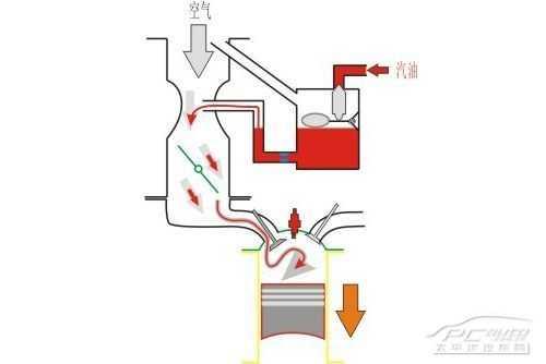 燃油供给系统包括燃油箱,燃油泵,燃油缓冲器,燃油压力调节器,燃油滤清