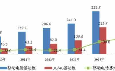 中国移动的发展现状 2017年中国移动通信行业现状及发?#39592;?#21183;和市场前景广阔